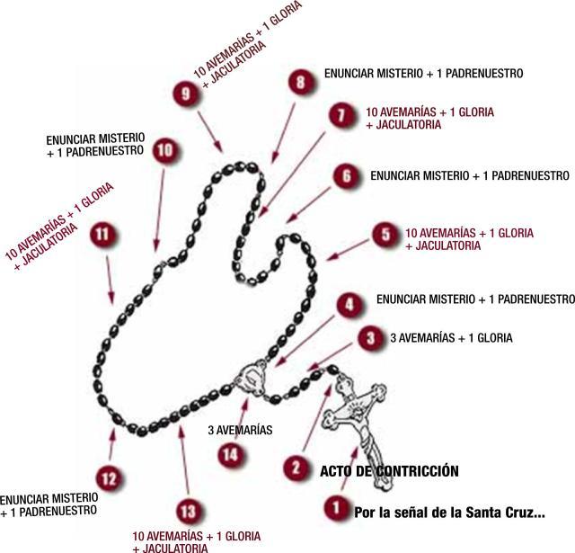 como-rezar-el-rosario2